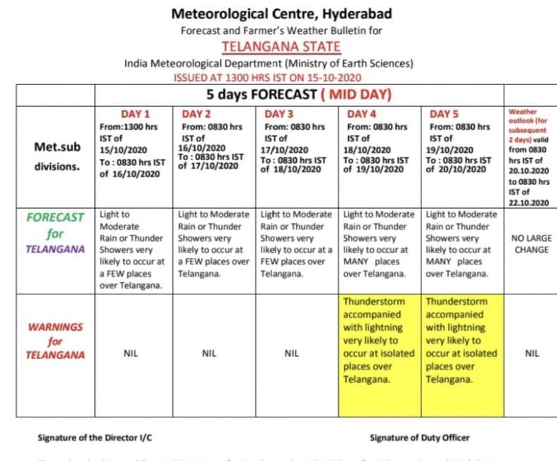 weather forecast for Telangana state, తెలంగాణ వాతావరణంపై తాజా బులెటిన్