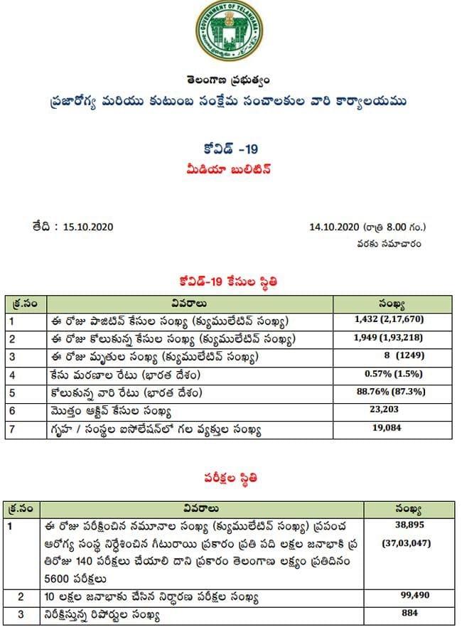 coronavirus updates in telangana, తెలంగాణలో కొత్తగా 1,432 మందికి కరోనా