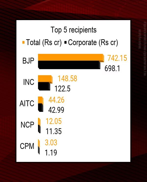 Congress Table 1 Financial Crisis: Paisalleka Katakata!  Lack of funds in the Congress party which has a history of over a hundred years!  What can we do?  - Deep Financial Crisis