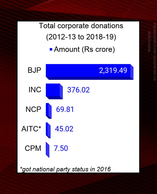 Congress Table 3 Financial Crisis: Paisalleka Katakata!  Lack of funds in the Congress party which has a history of over a hundred years!  What can we do?  - Deep Financial Crisis