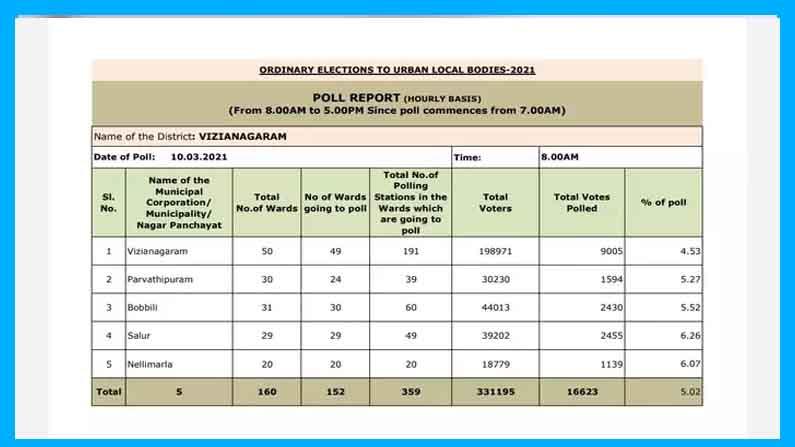 Vizainagar polling copy AP Municipal Elections 2021 Live: Puraporuku Sarvasiddham .. Polling started in AP .. Bars are full of voters - AP Municipal Elections 2021 voting live updates andhra pradesh municipal corporation election voting poll latest news in telugu