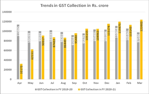 Gst Collection At Record High