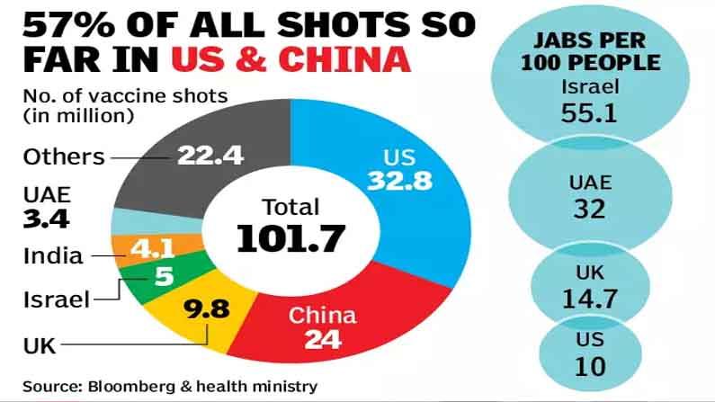 World Crosses 100 Crore Mark In Corona Vaccine