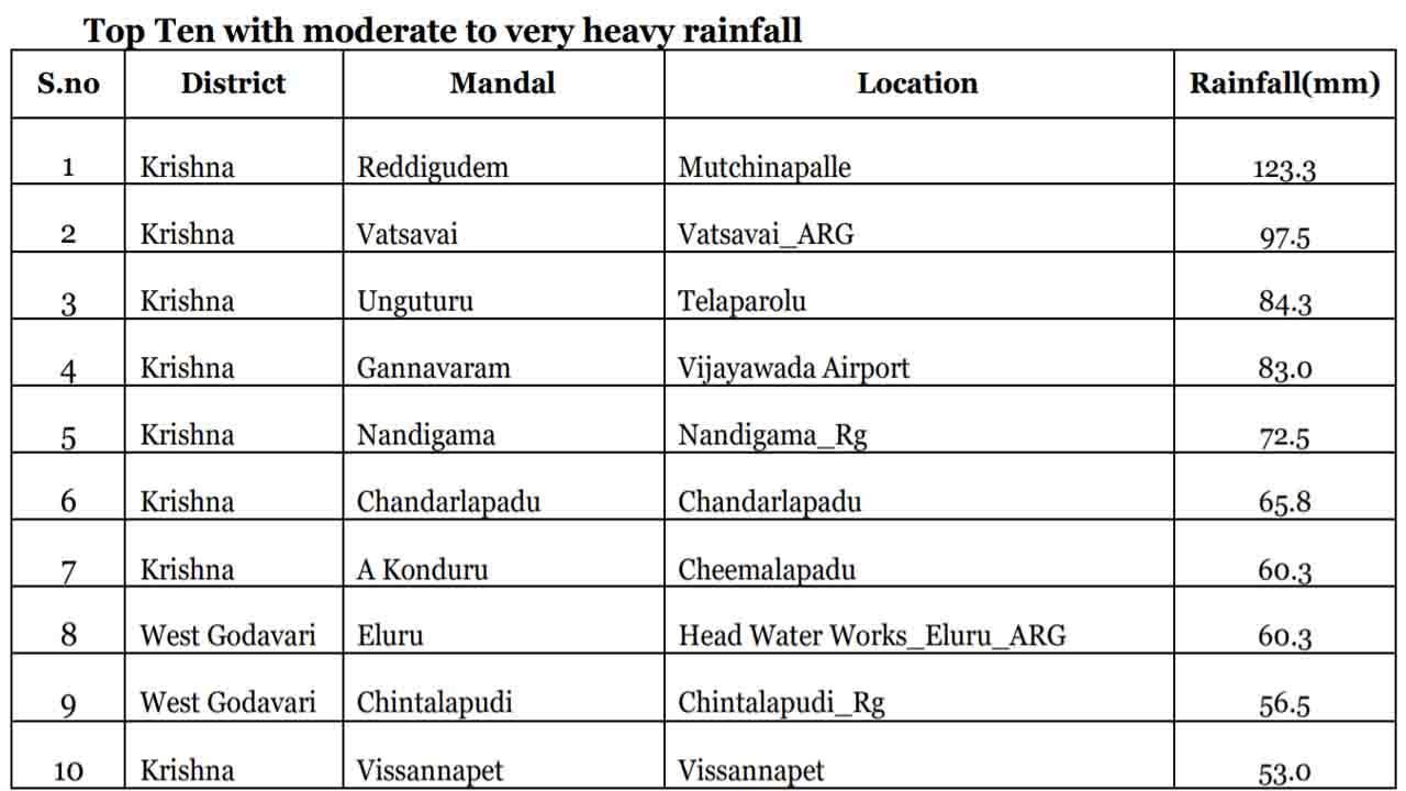Highest Rainfall