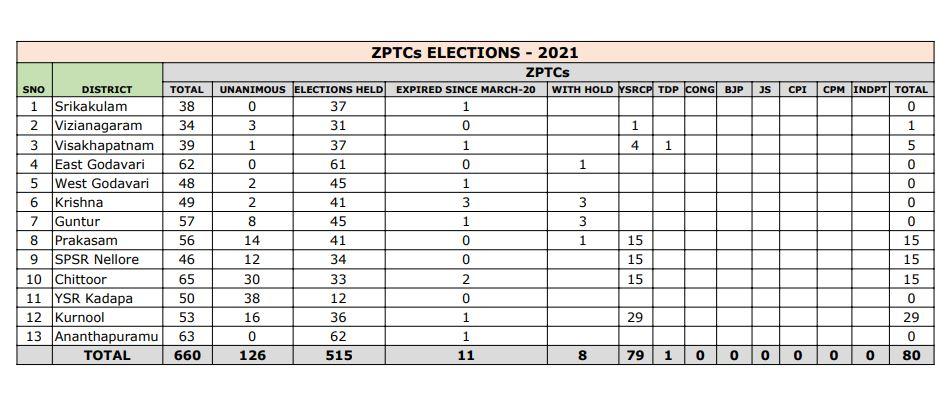 Zptc Results